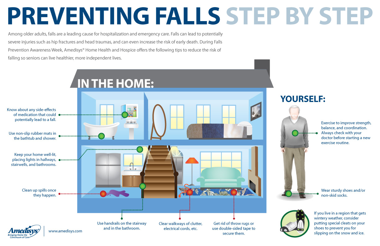 Preventing falls step by step