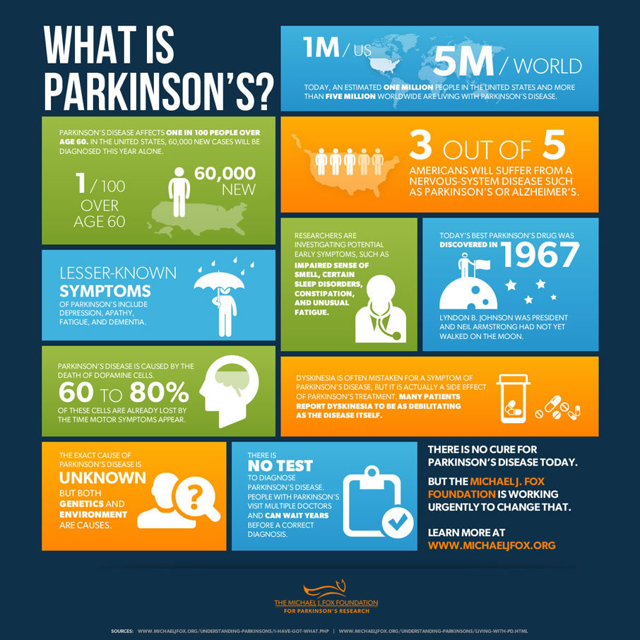 What is Parkinson's? infographic