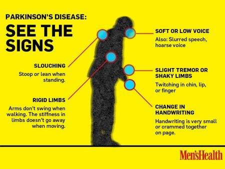 See the signs of Parkinson's disease